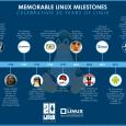 Esattamente venti anni fa, il 9 aprile del 1991 nasceva il kernel Linux, ovvero il cuore di quello che sarà uno dei progetti più rivoluzionari della storia dell'informatica e della […]